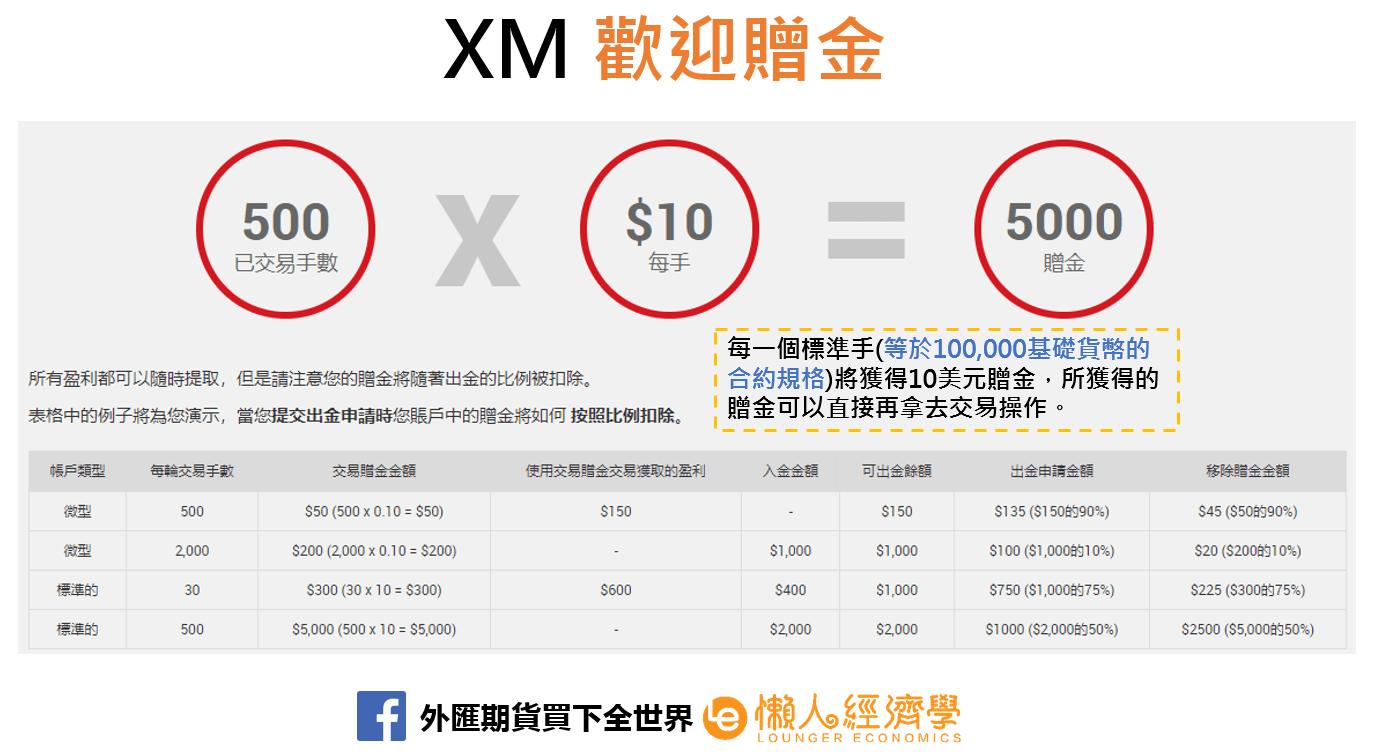XM歡迎贈金2