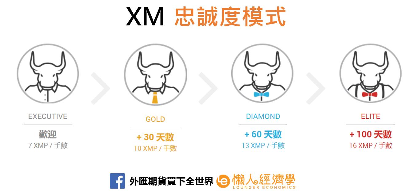 XM忠誠度模式