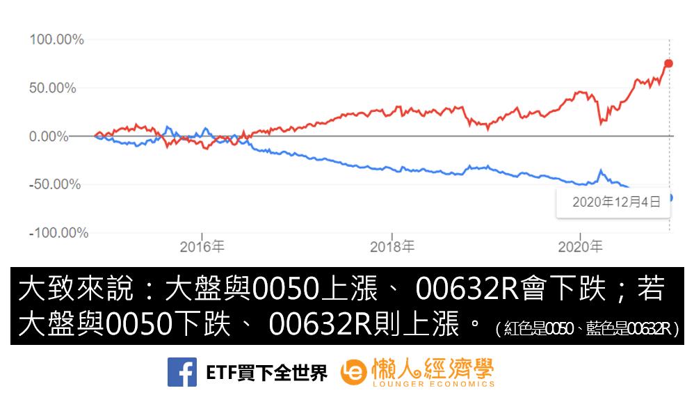 台灣50反一股價