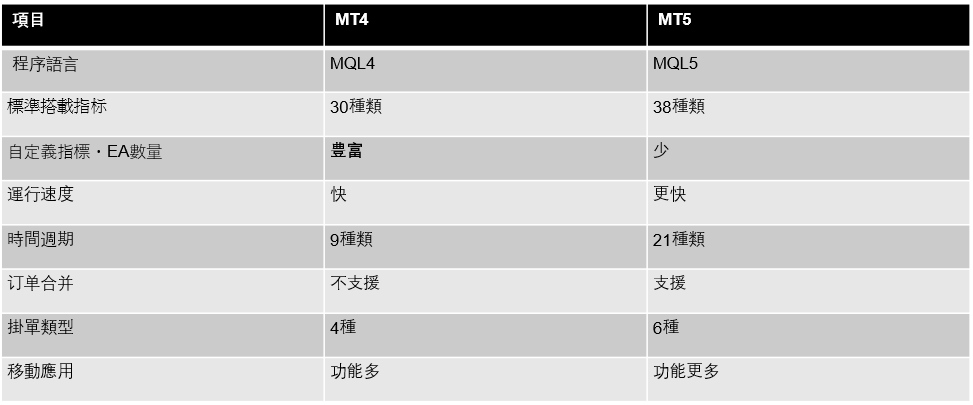 MT4與MT5的差別