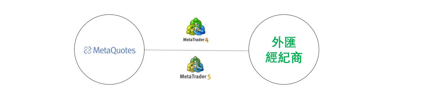 MT4與外匯平台的關係