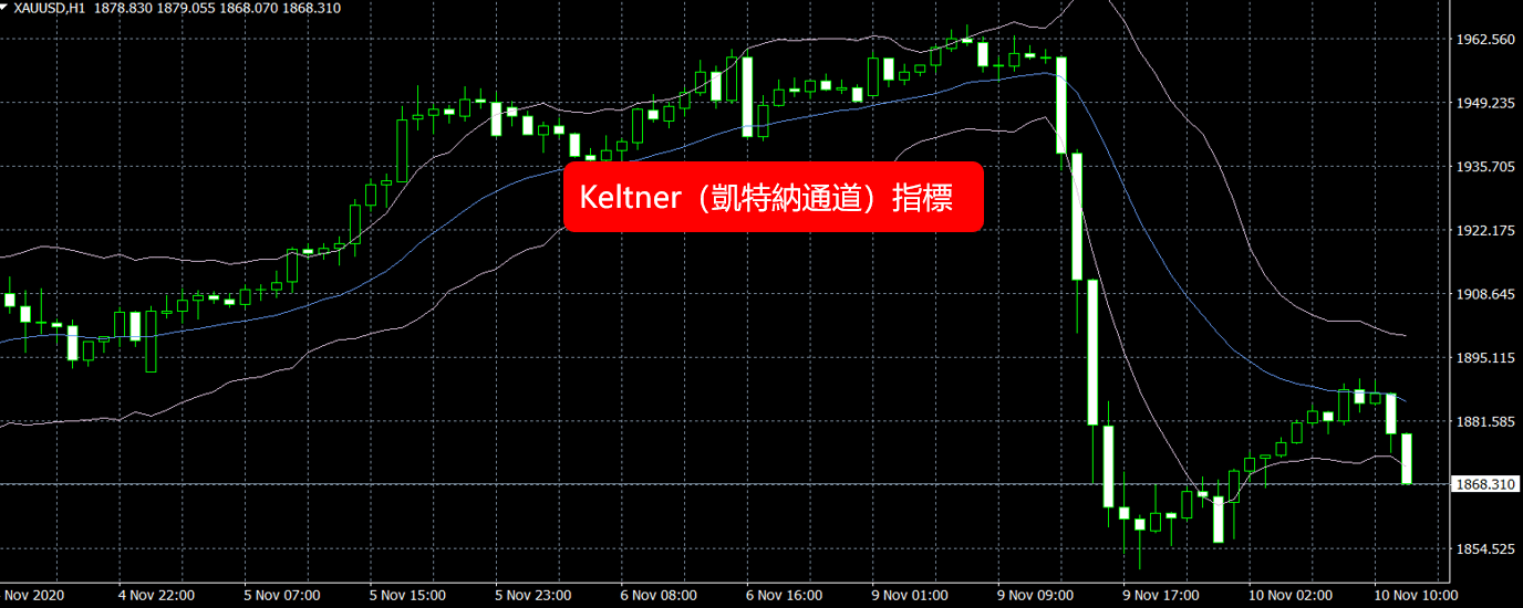 Keltner-凱特納通道指標介紹