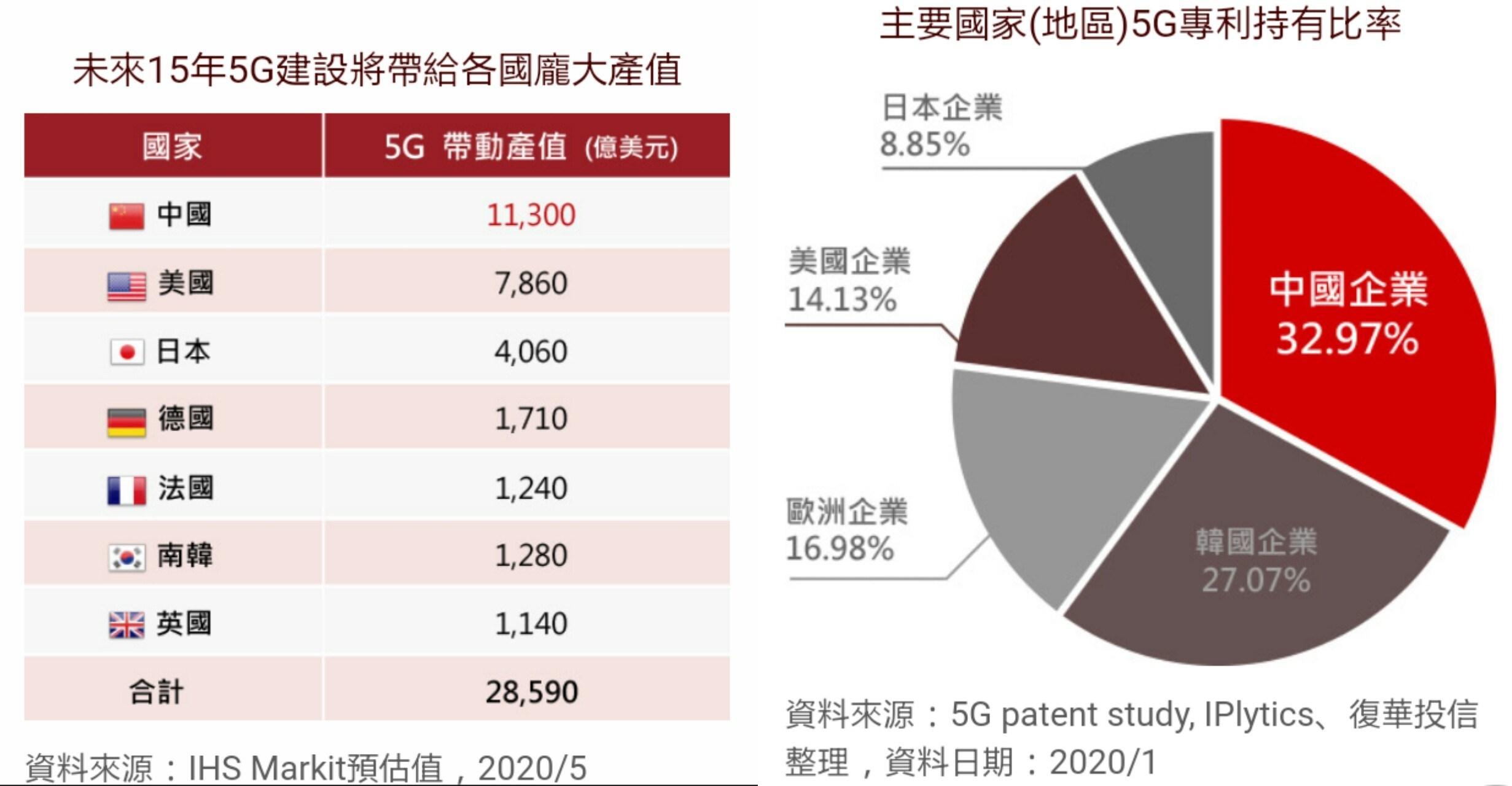 5G預估產值