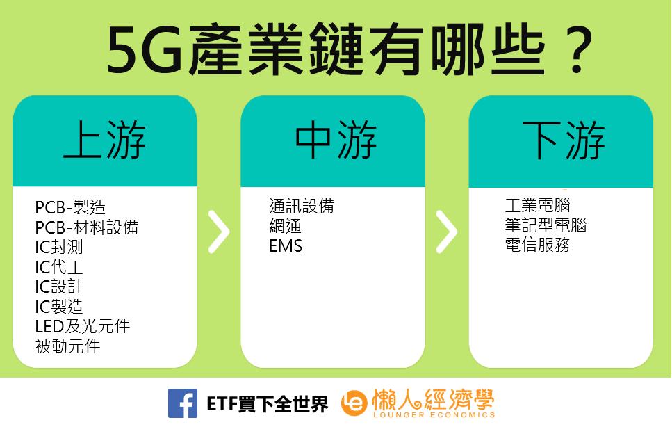 台灣5G概念股產業鏈