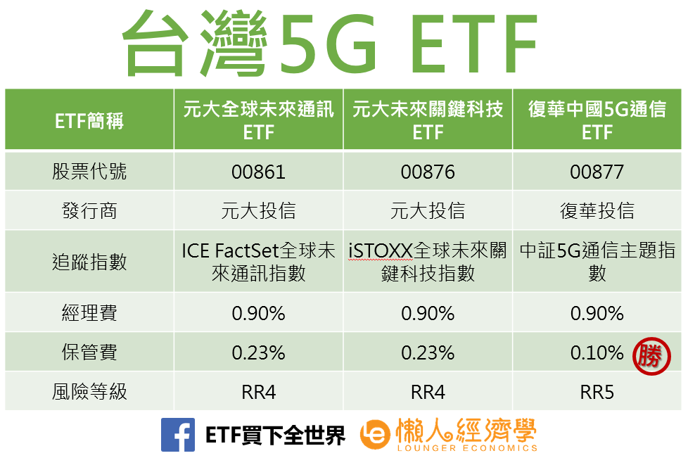 台灣5G ETF