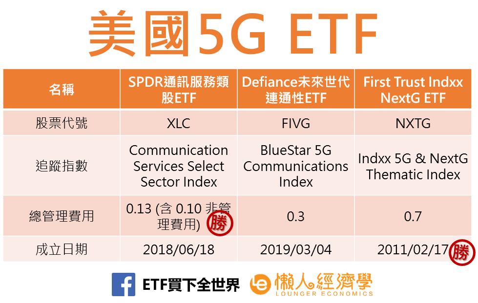 美國5G ETF