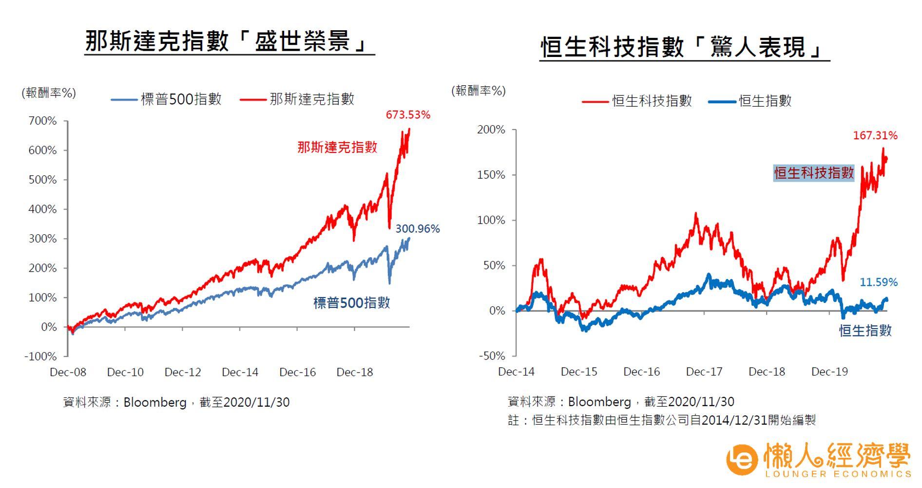 科技指數與整體市場指數比較