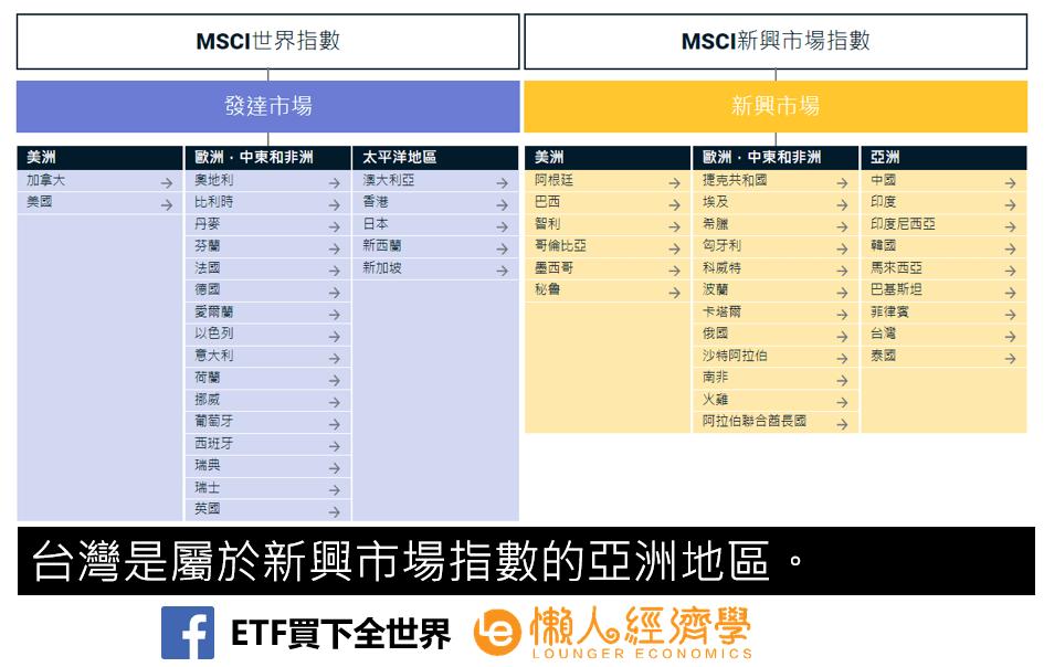 MSCI市場指數