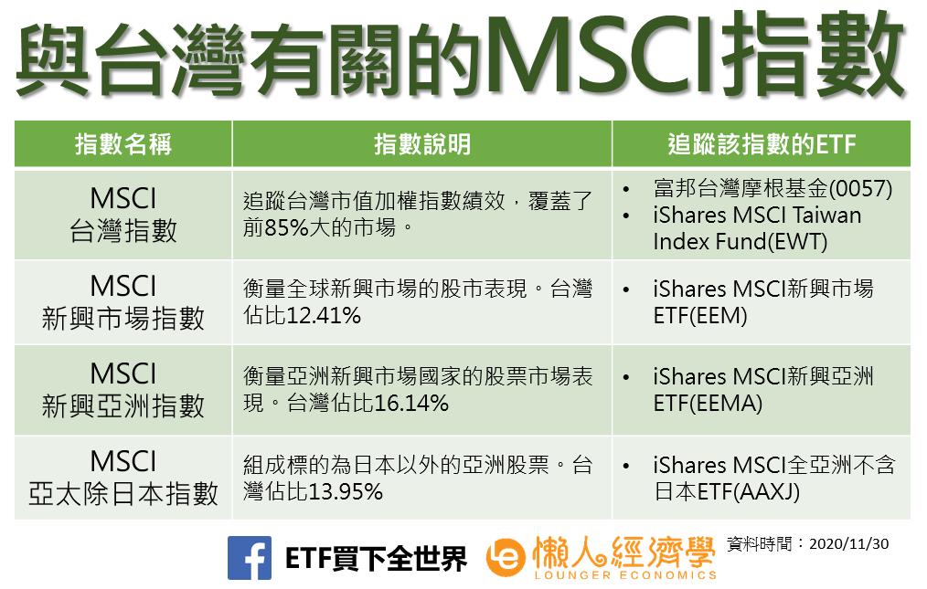 與台灣有關的MSCI指數