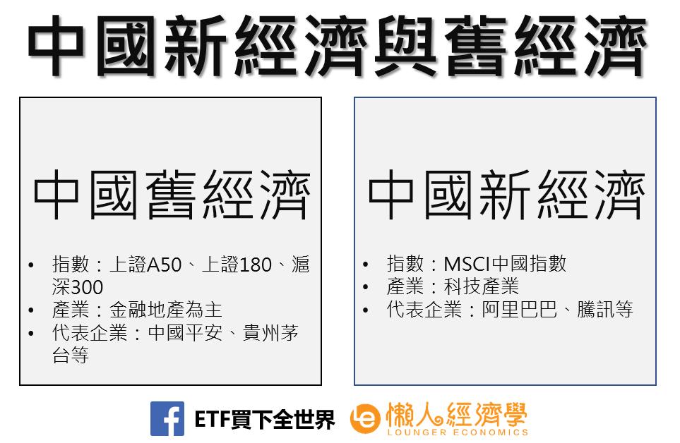 中國新經濟與舊經濟
