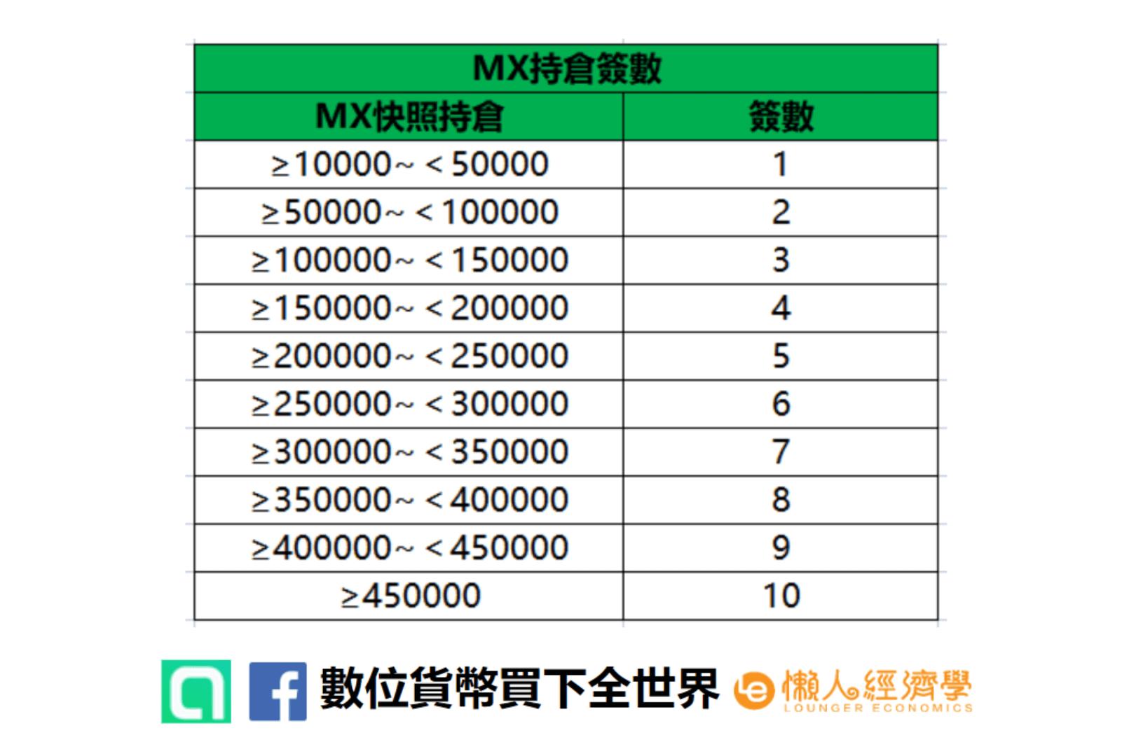 抹茶交易所MEXC M-DAY活動 依據MX平台幣數量來抽空投