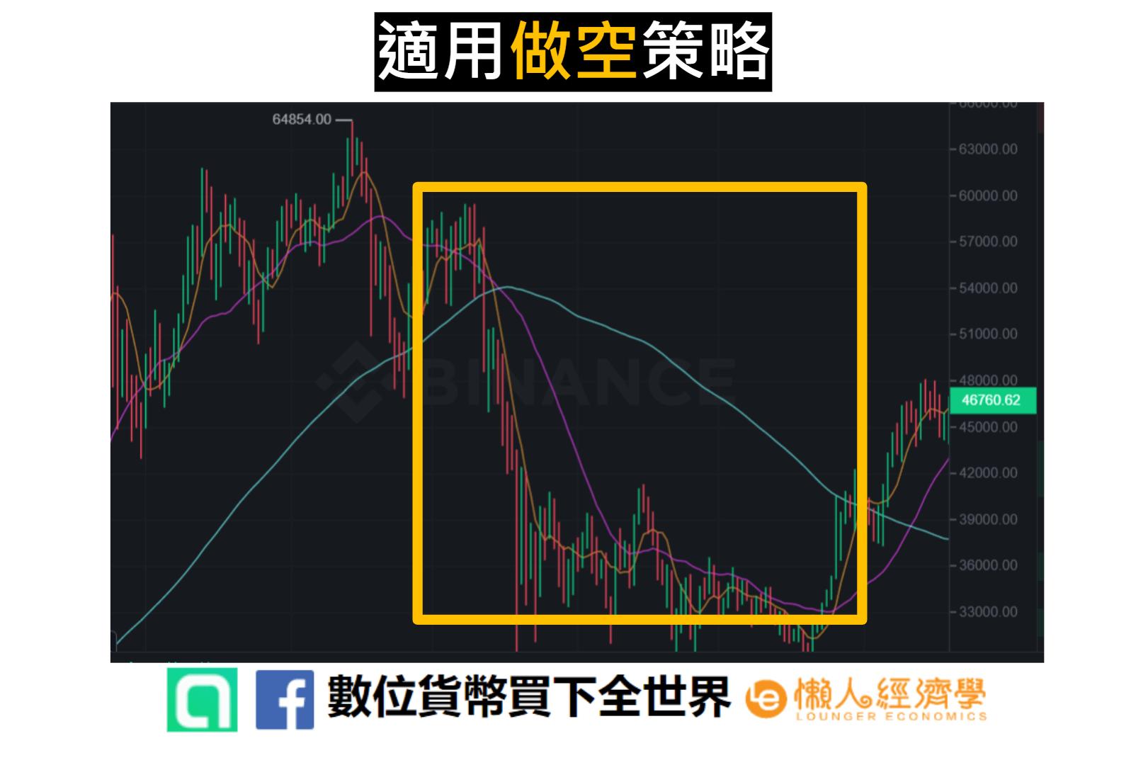 幣安合約網格交易 適用做空策略時的市場走勢圖