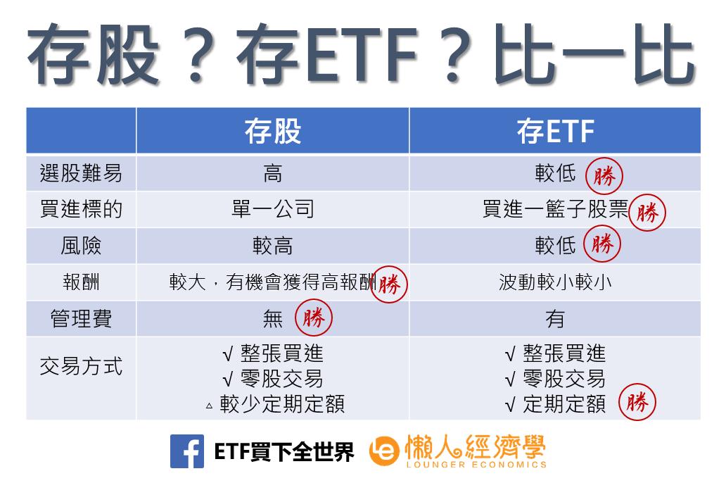 存股?存ETF?比一比