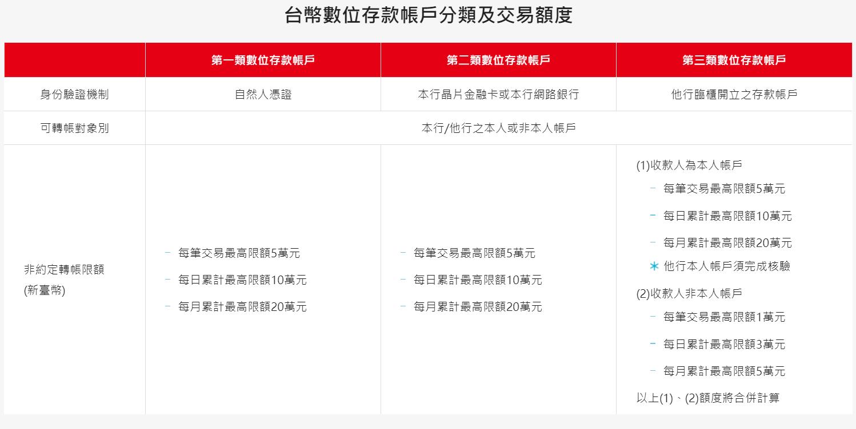 華南SnY帳戶介紹