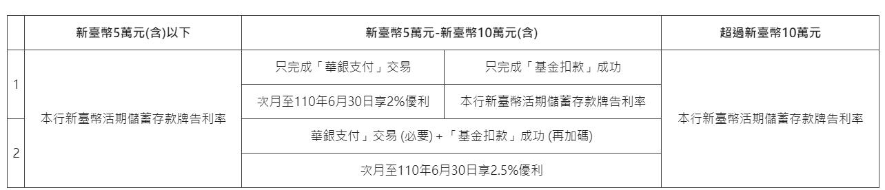 華南SnY存款餘額分段計息
