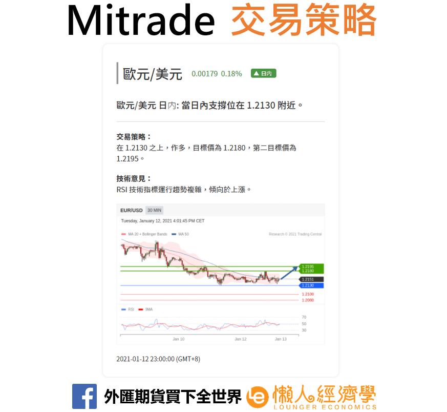 mitrade交易策略