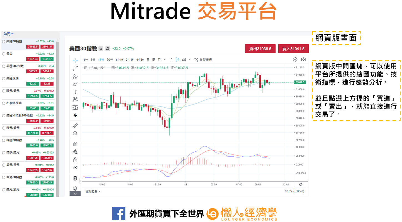 mitrade交易平台