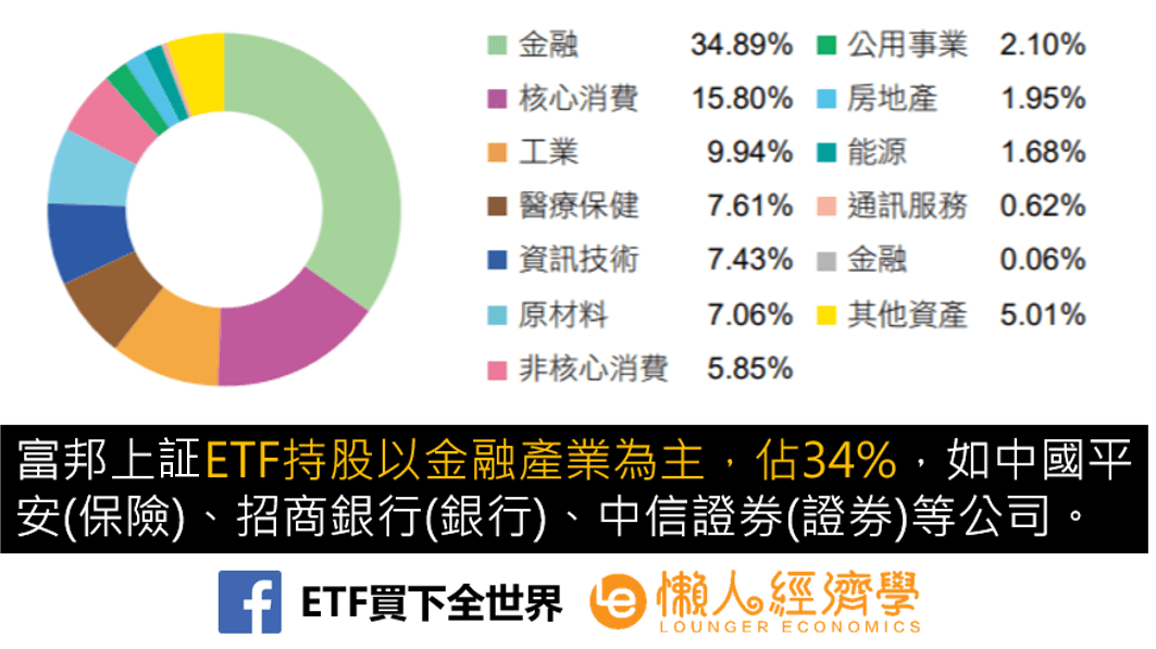 富邦上証ETF成份股