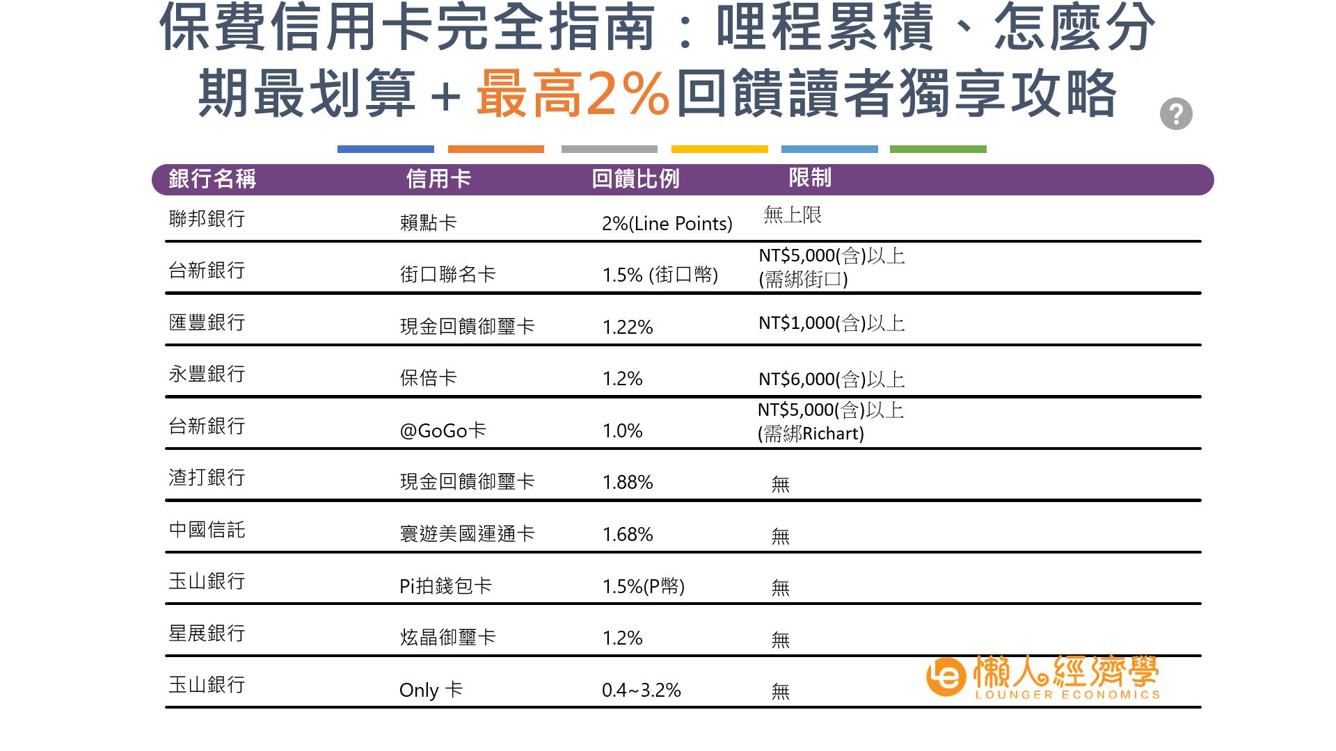 保費信用卡介紹