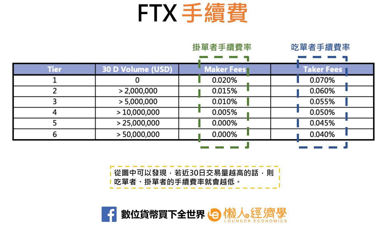 FTX手續費