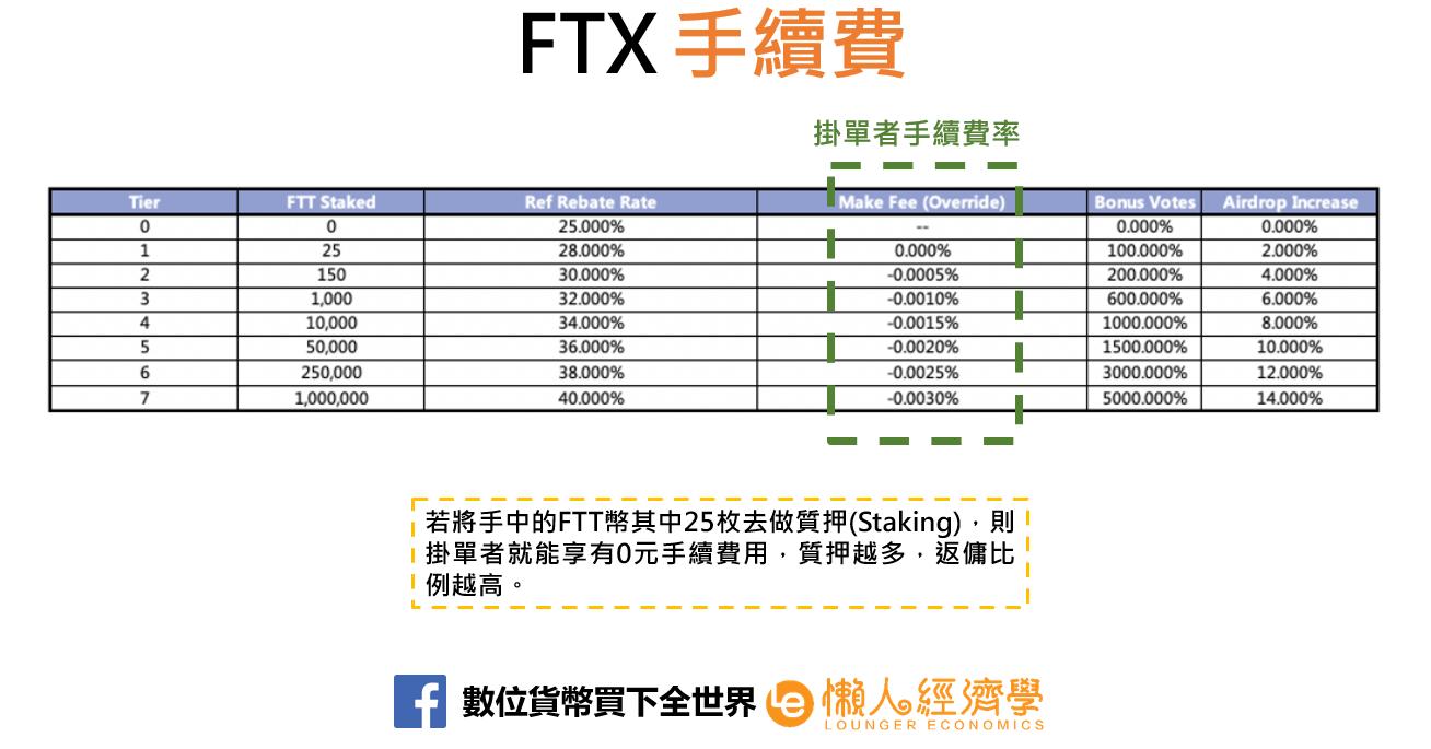 FTX手續費3