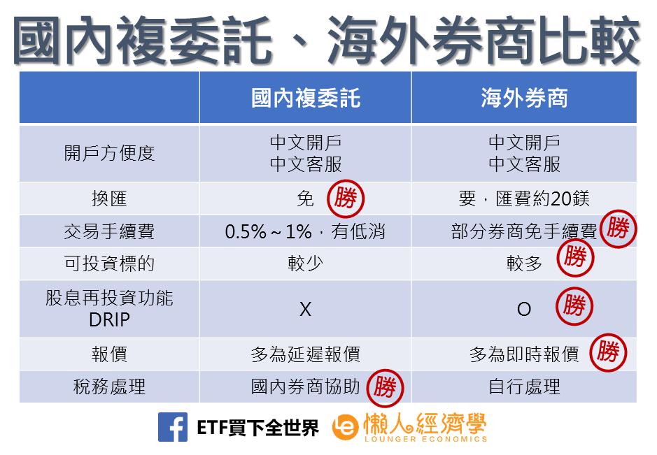 國內複委託、海外券商比較