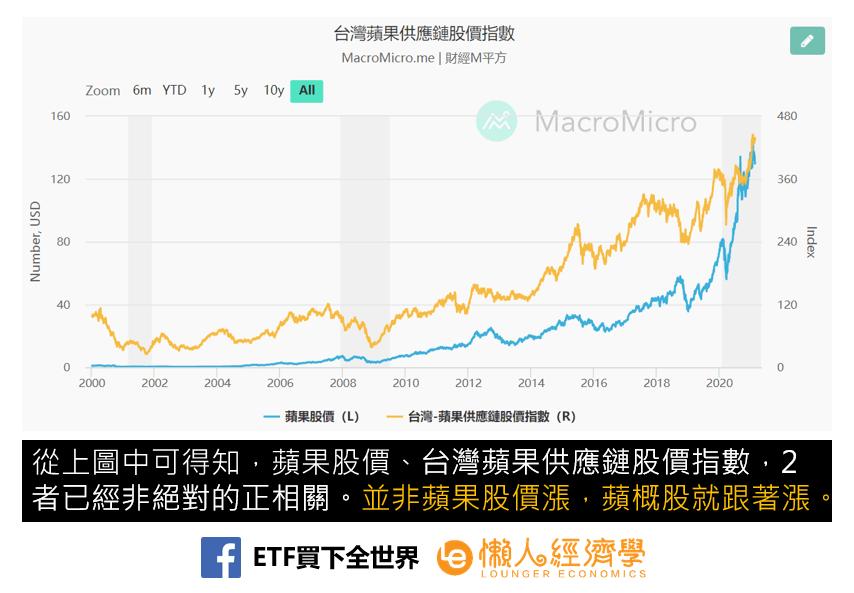 台灣蘋果供應鏈股價指數