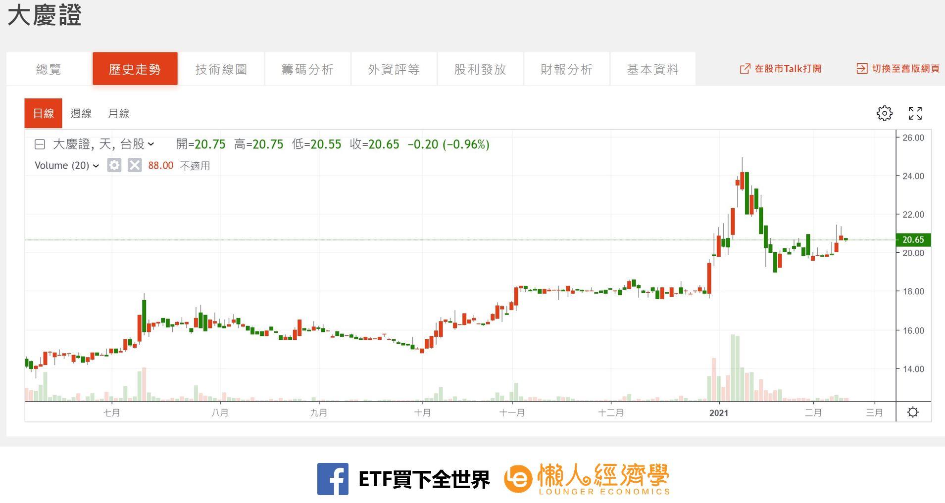 大慶證券股價