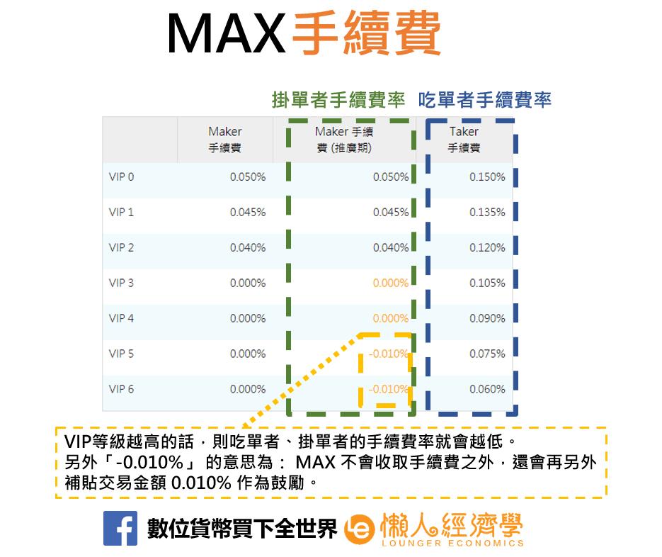 MAX手續費