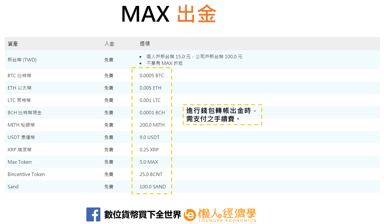 MAX出金
