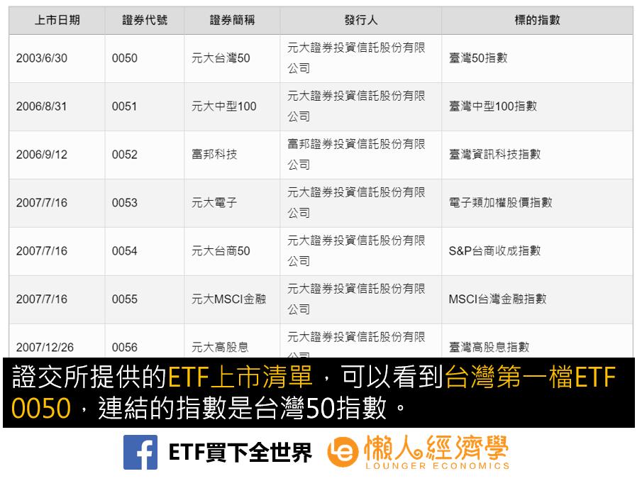 台股ETF列表(上市清單)