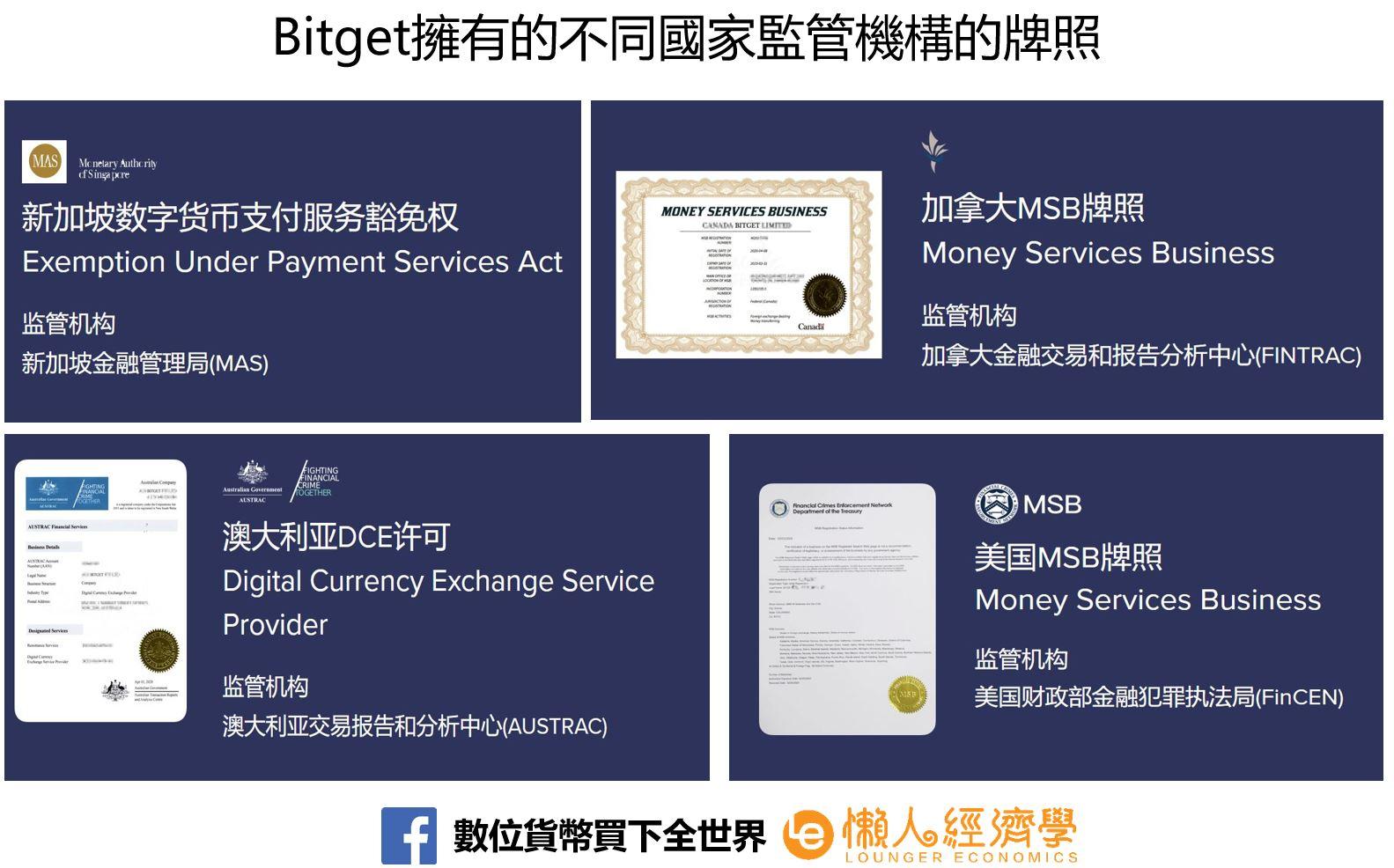 Bitget擁有的不同國家監管機構的牌照