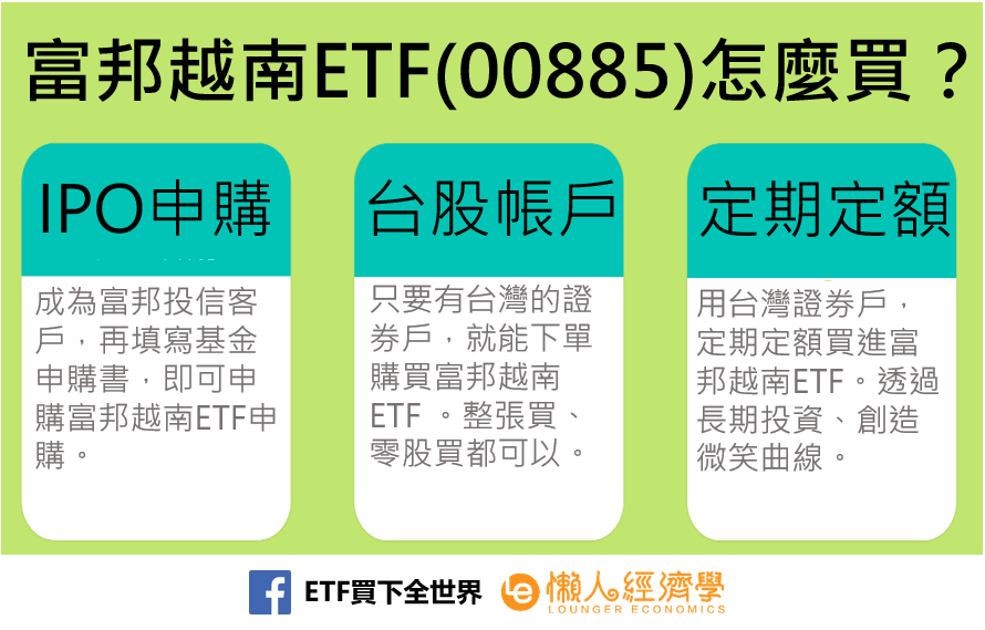富邦越南ETF(00885)如何買?