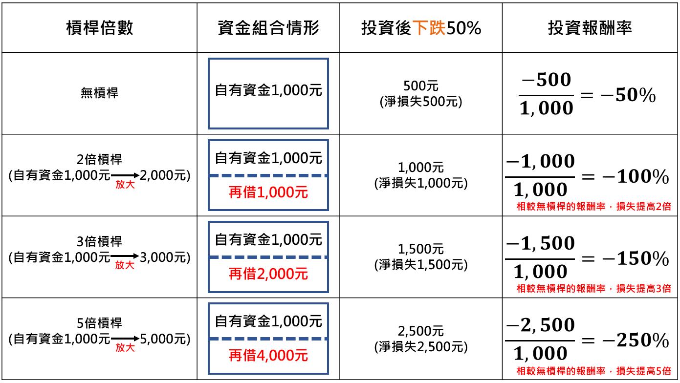槓桿網格交易示範2
