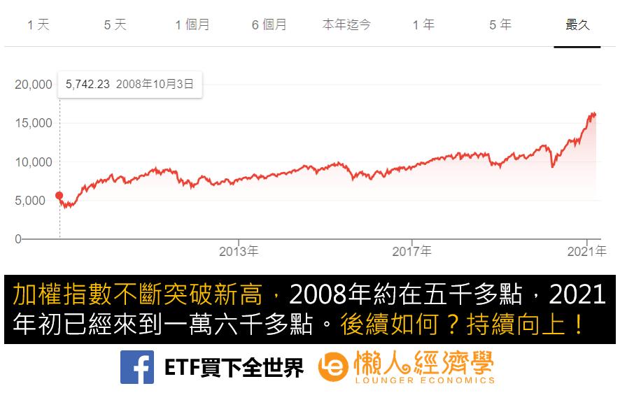 台灣加權指數走勢