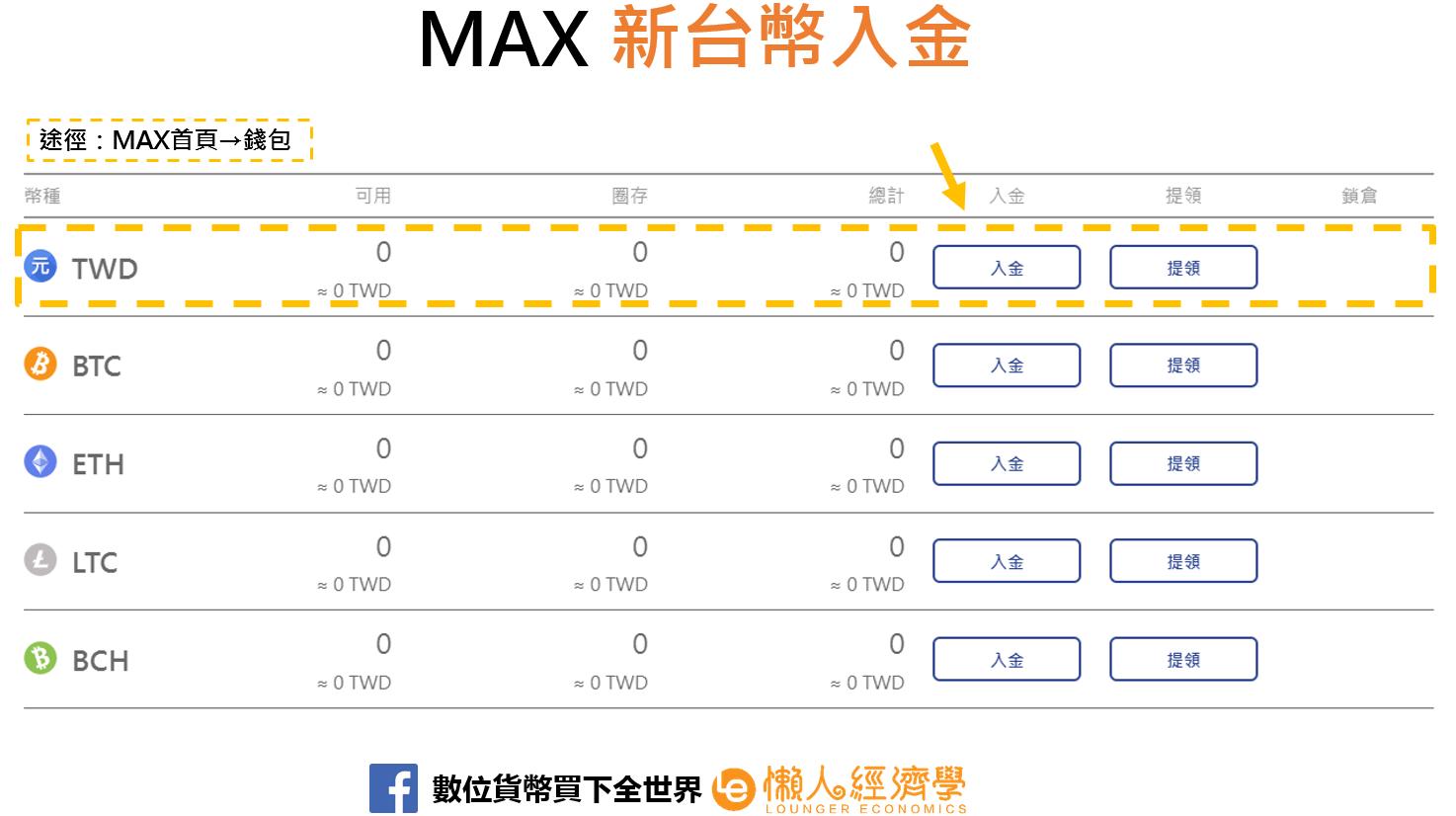 MAX新台幣入金