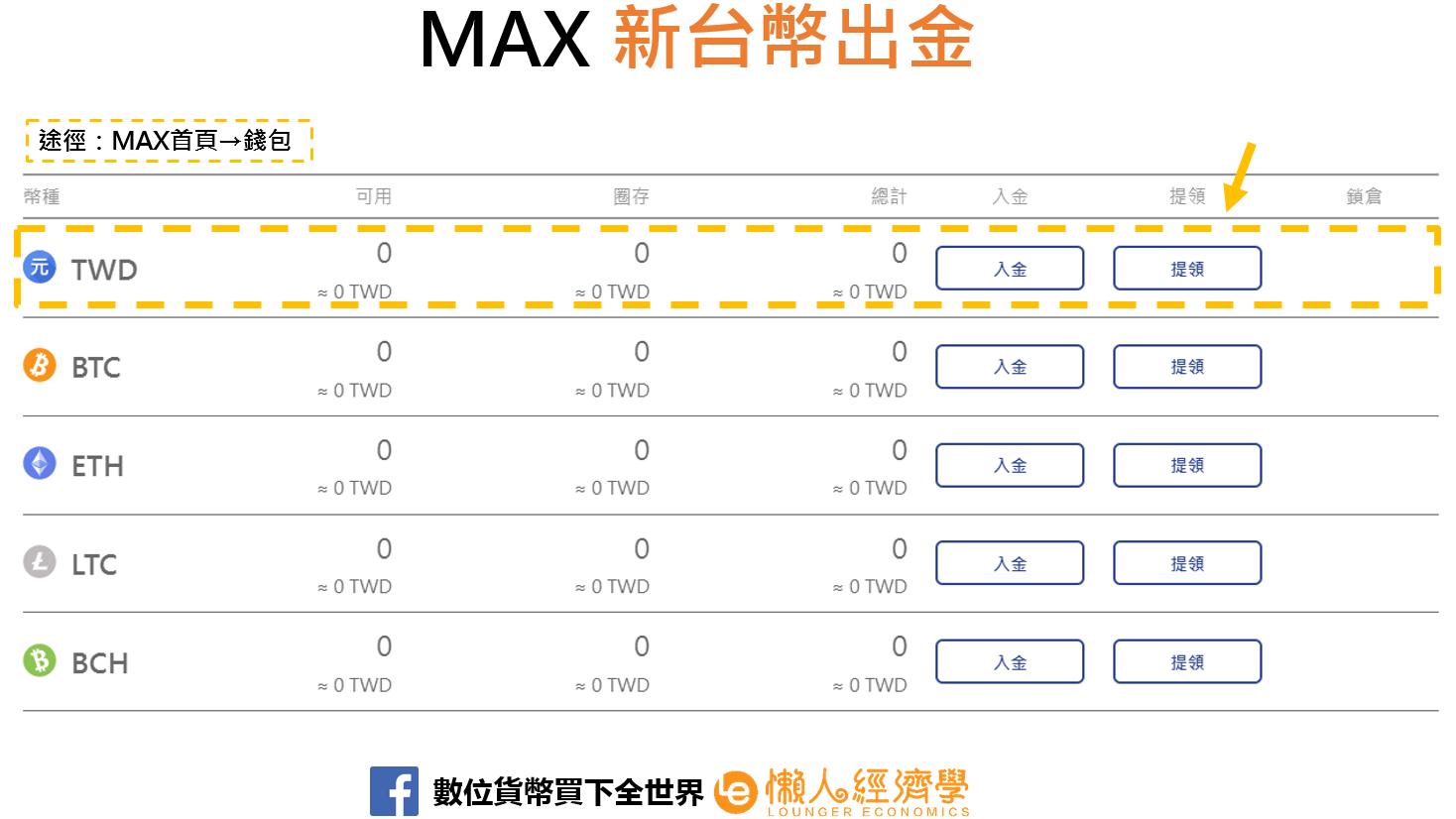 MAX新台幣出金