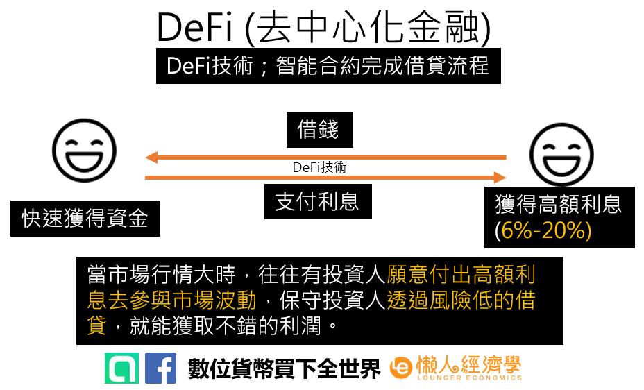 去中心化金融介紹