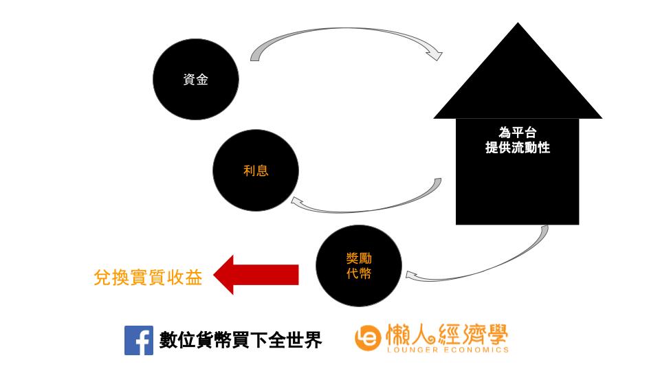DeFi流動性挖礦的原理說明