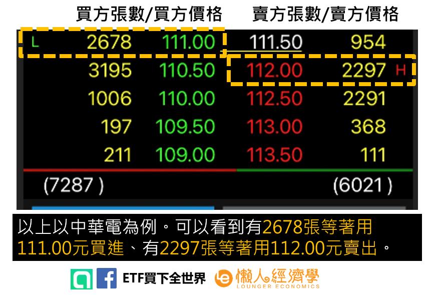 五檔報價看懂股票價格