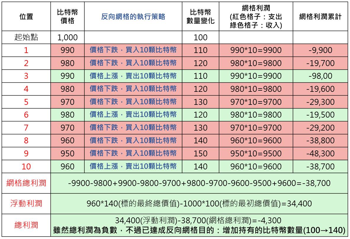 反向網格交易介紹2