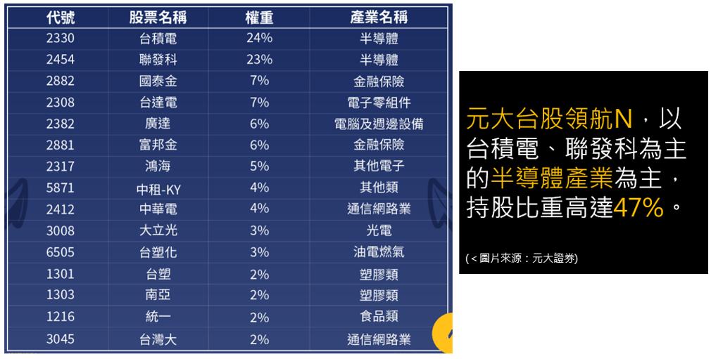 元大台股領航ETN-成分股