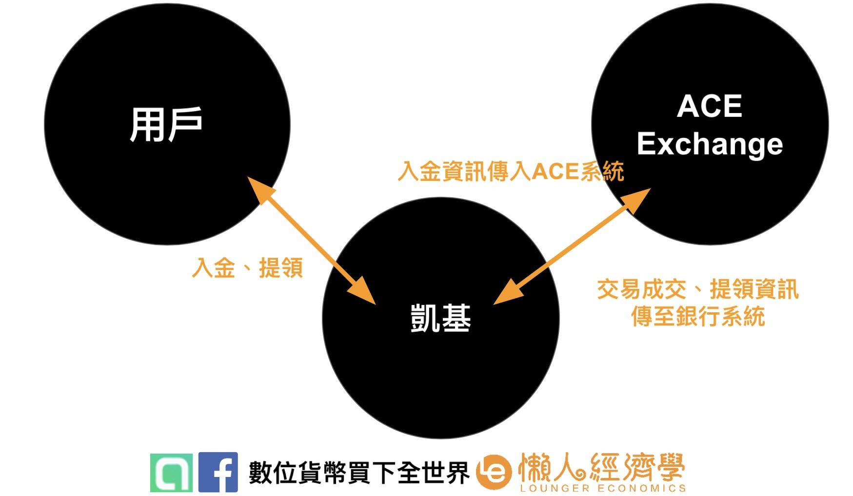 ACE安全性:與凱基銀行合作信託方式說明圖