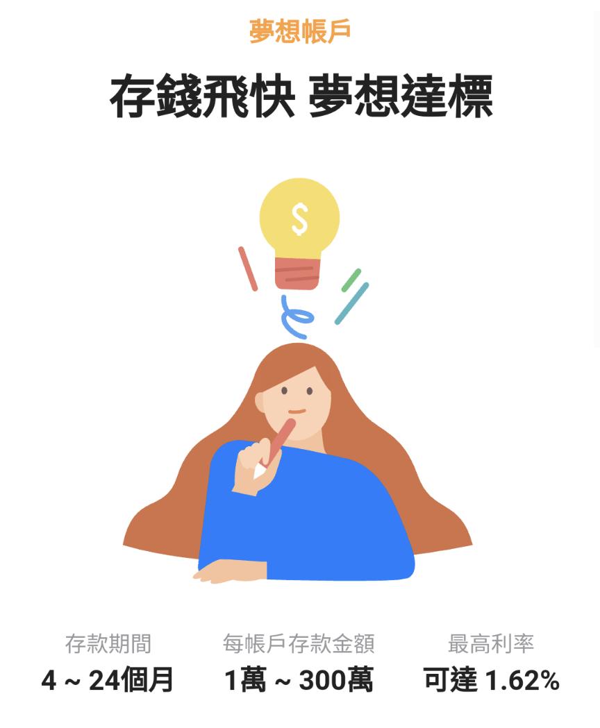 Line Bank夢想帳戶