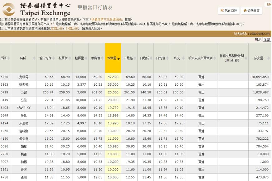 興櫃股票 收盤價