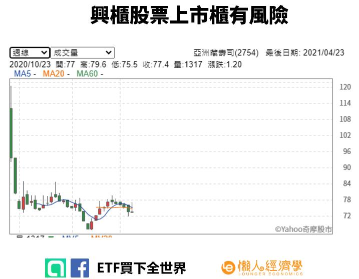 興櫃股票 風險