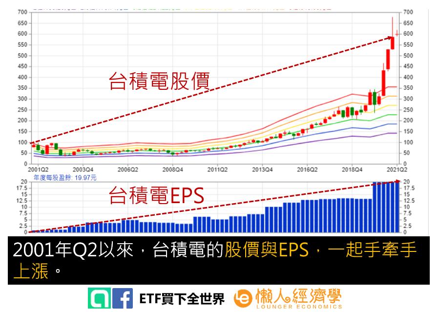 EPS股價的關聯性