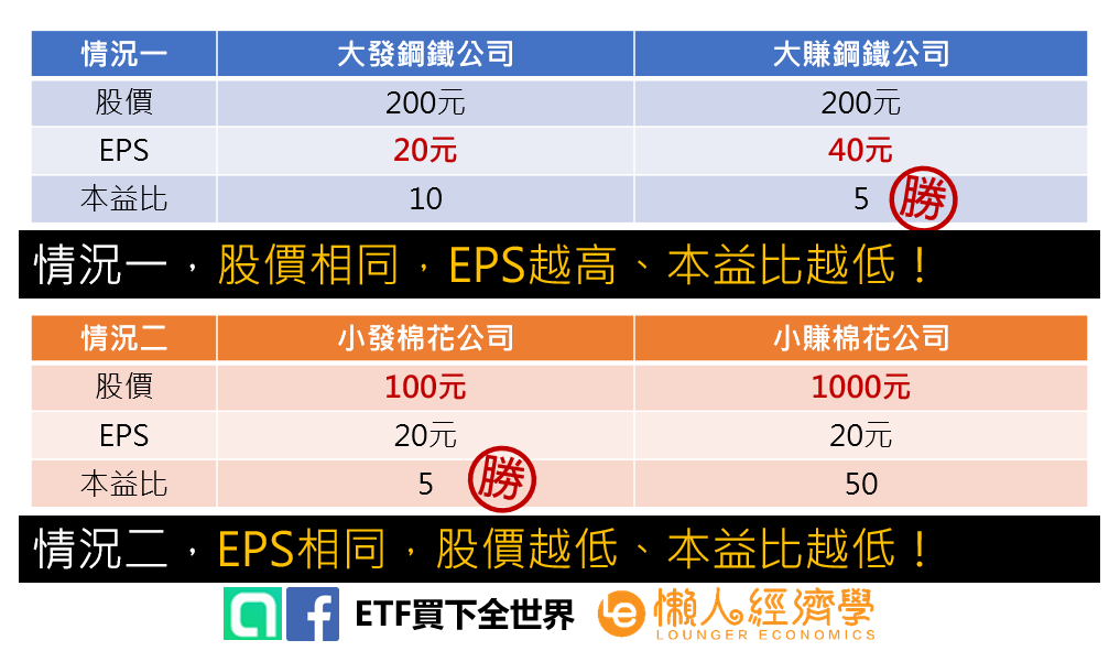 股價、EPS與本益比