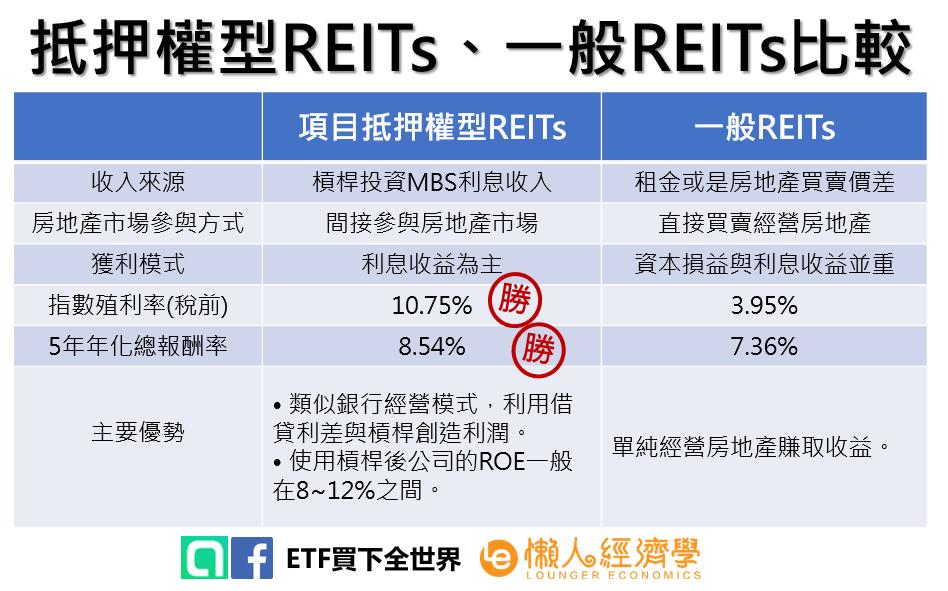 抵押權型REITs、一般REITs比較