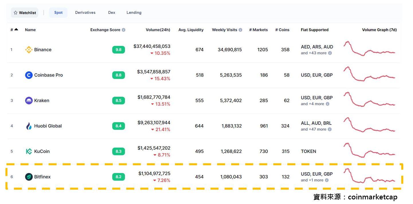 Bitfinex平台排名